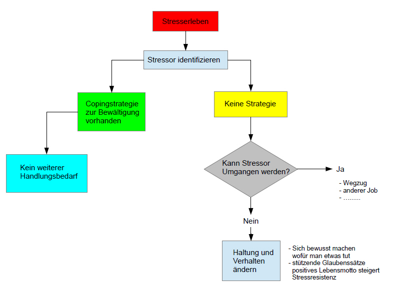 stressmodell